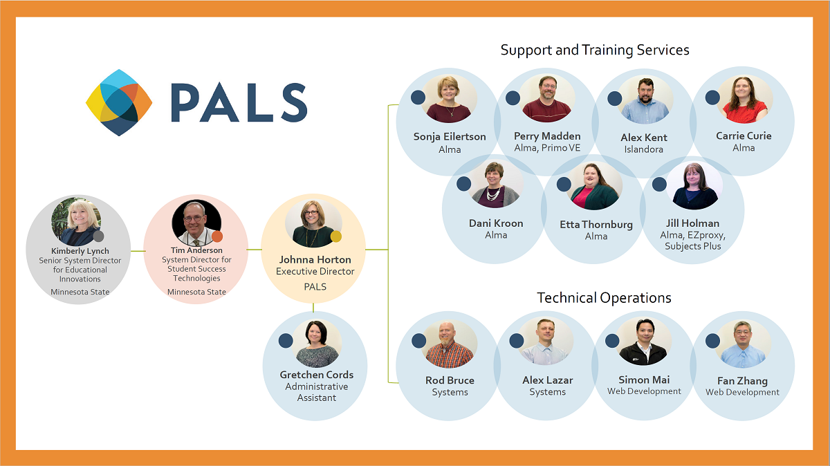 PALS Org Chart - PALS reports to Kimberly Lynch and Tim Anderson at Minnesota State. Johnna Horton is the Executive Director and Gretchen Cords is the Administrative Assistant. The Support and Training Services team includes Sonja Eilertson, Perry Madden, Alex Kent, Carrie Curie, Daniela Kroon, Etta Thornburg and Jill Holman. The Technical Operations team includes Rod Bruce, Alex Lazar, Simon Mai and Fan Zhang.