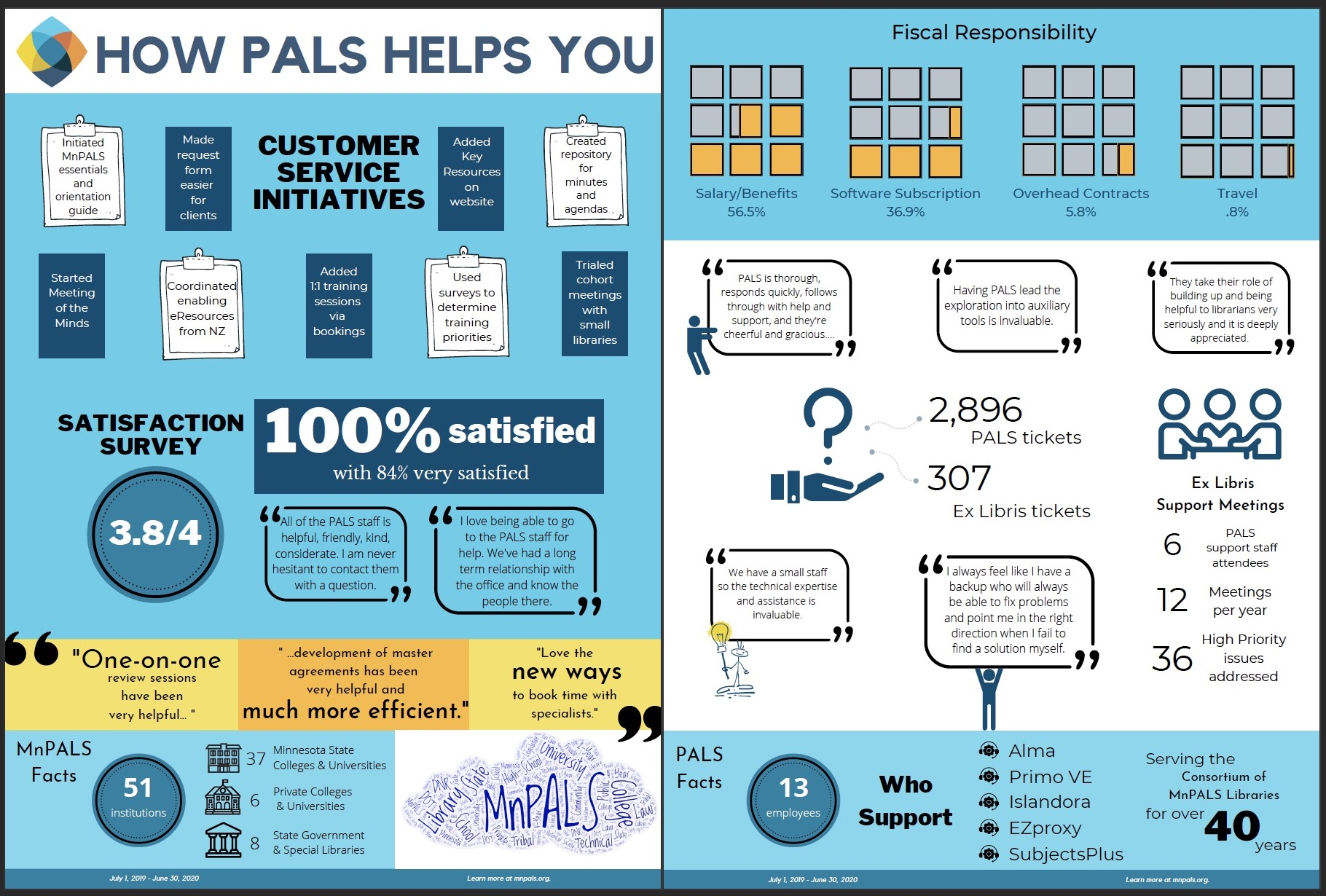 How PALS Helps infographic