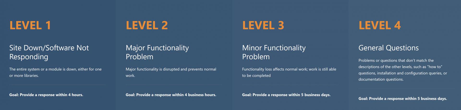 Chart of urgency levels - read descriptions below